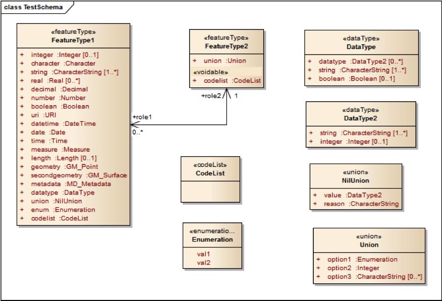 Test application schema