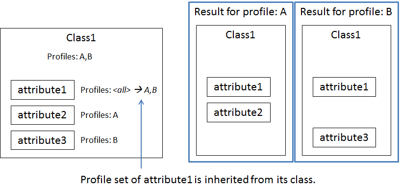 profiler attributes