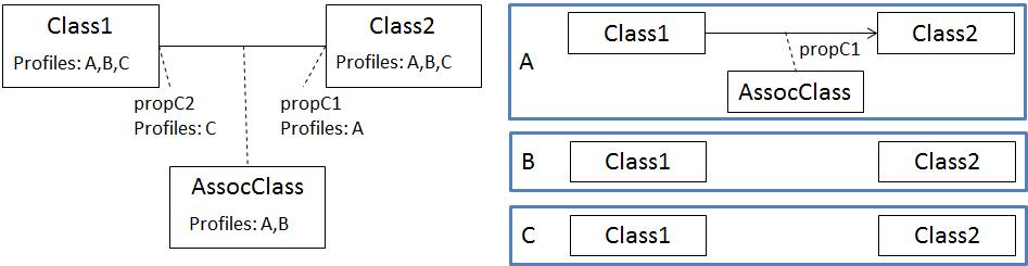 profiler association class ESP 2