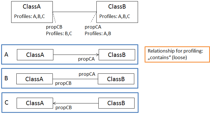 profiler associations ESP 2