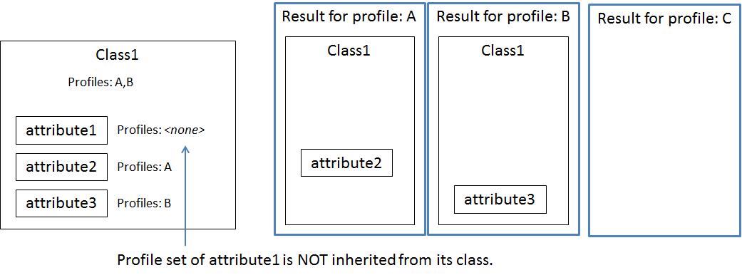 profiler attributes ESP