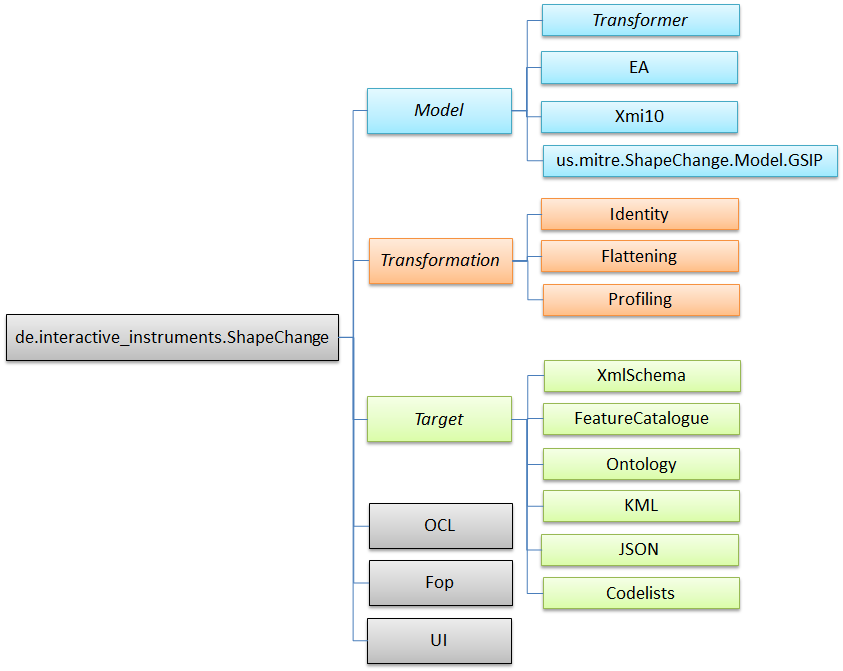 Packages - ShapeChange
