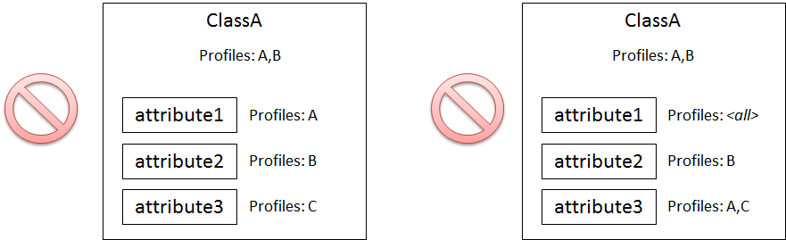 profiler attributes invalid