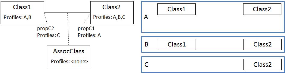 profiler association class ESP