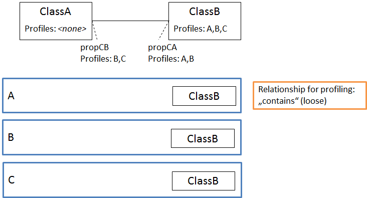 profiler associations ESP
