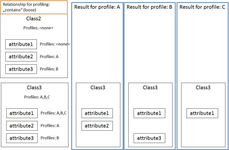 profiler attributes2 ESP