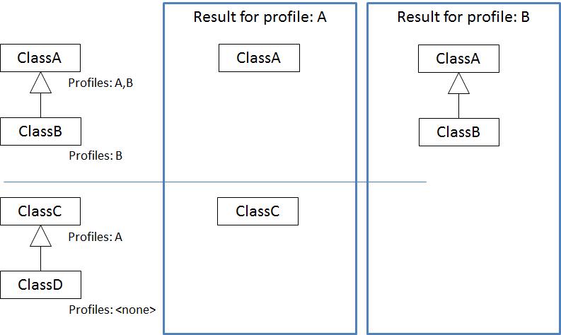 profiler inheritance ESP