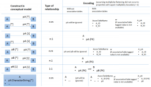 relationship mapping with and without associative tables enabled